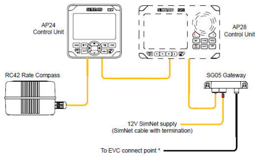 Boat network gateway / NMEA 2000® - SG05 - Simrad Yachting