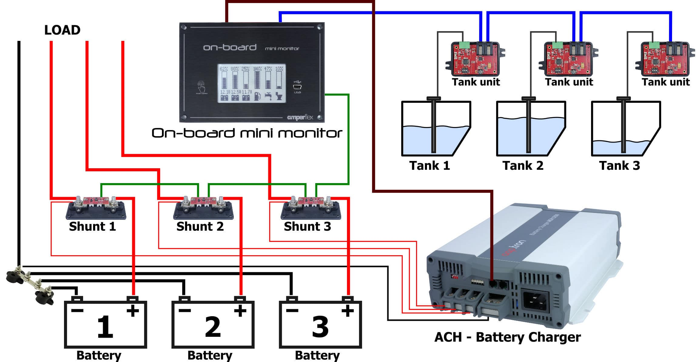 Boat Monitoring Panel For Yachts Battery Tanks On Board Onboard Charger Wiring Diagram