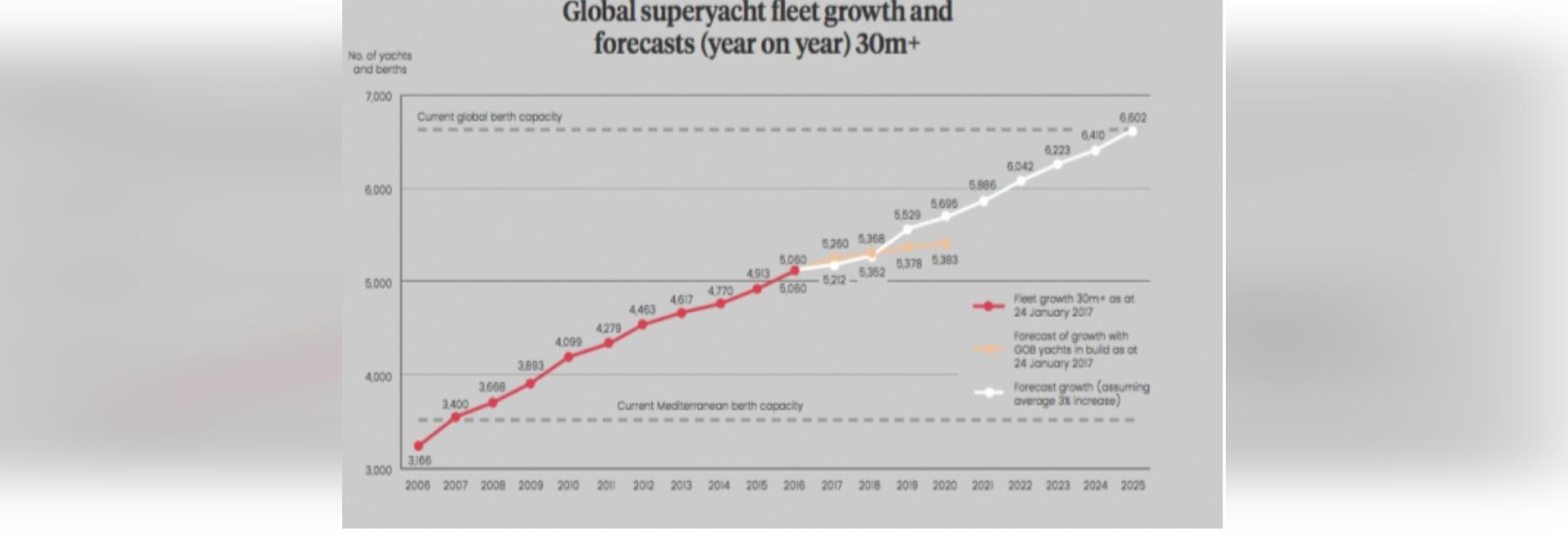 The squeeze on marina capacity