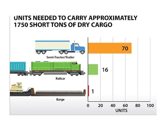 Why waterways are the most efficient way to move cargo