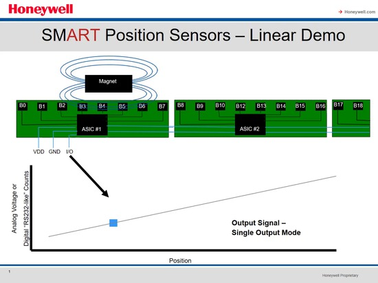 Static angle sensor for rotating mast !