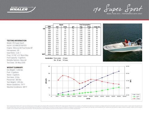 170 Super Sport Performance Data - 2015