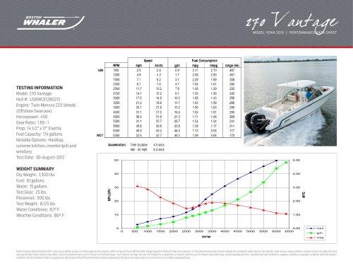 270 Vantage Performance Data - 2015