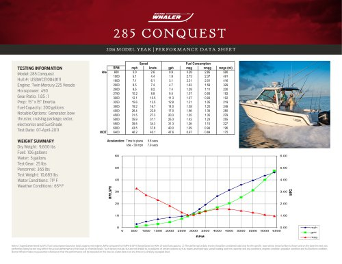 285 CONQUEST PERFORMANCE DATA SHEET 2016