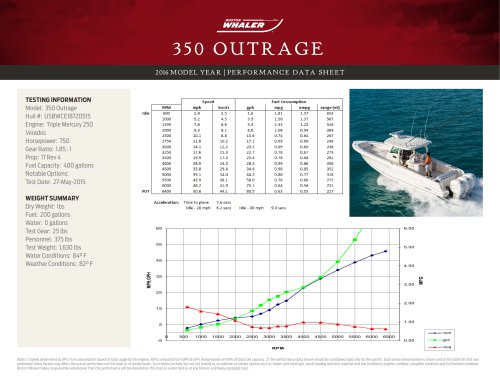 350 OUTRAGE PERFORMANCE DATA SHEET 2016