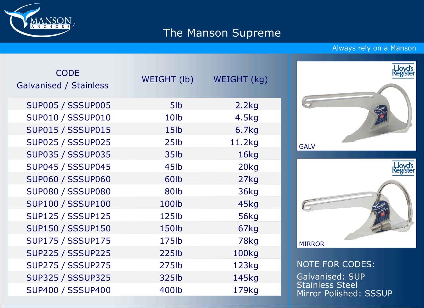 the manson supreme anchor manson anchors pdf catalogues rh pdf nauticexpo com Heavy Mirror for Mirror Clips Brass Anchor Mirror