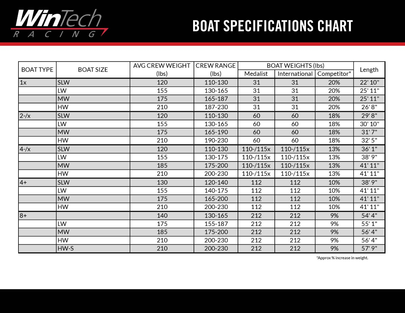 Boat specification chart wintech racing pdf catalogues boat specification chart 1 1 pages geenschuldenfo Image collections