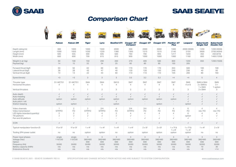 Seaeye rov comparison chart saab seaeye pdf catalogues seaeye rov comparison chart 1 2 pages nvjuhfo Image collections