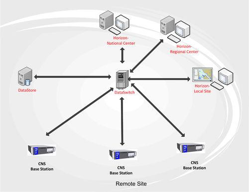 software de gestão / AIS / de roteamento / para navio