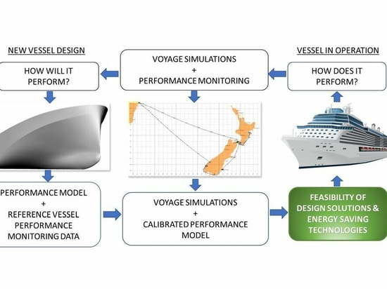 Voyage simulation is incorporated into a ship design feedback loop