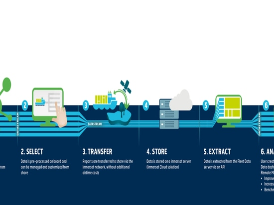 Nautilus to manage Inmarsat's Fleet data service