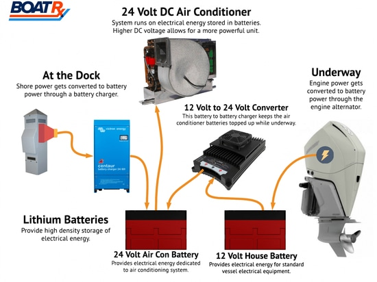 DC Air Conditioning – Comfort on the water, no generator required
