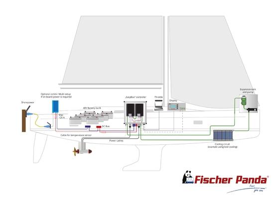 Fischer Panda Aziprop Electric Motor