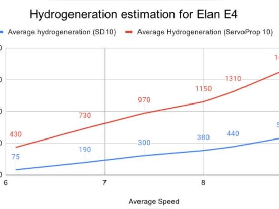 GRAPH 1: Elan E4 Power generation prediction