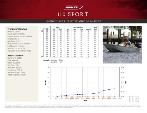 110 SPORT PERFORMANCE DATA SHEET 2016