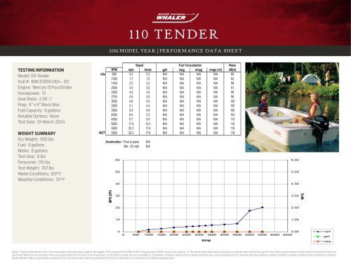 110 TENDER PERFORMANCE DATA SHEET 2016