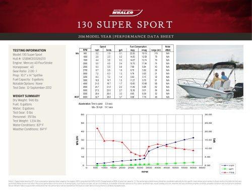 130 SUPER SPORT PERFORMANCE DATA SHEET 2016