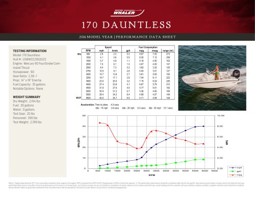 170 DAUNTLESS PERFORMANCE DATA SHEET 2016