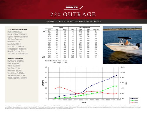 220 OUTRAGE PERFORMANCE DATA SHEET 2016