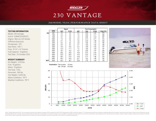 230 VANTAGE PERFORMANCE DATA SHEET 2016