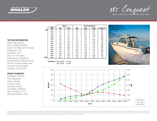 285 Conquest Pilothouse Performance Data - 2015