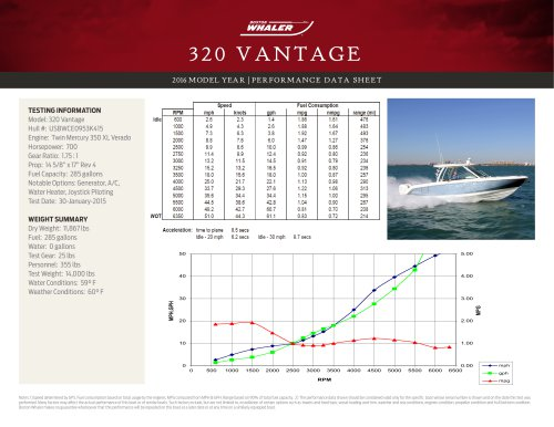 320 VANTAGE PERFORMANCE DATA SHEET 2016