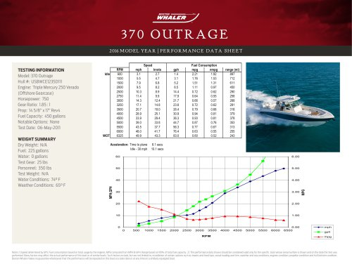 370 OUTRAGE PERFORMANCE DATA SHEET 2016