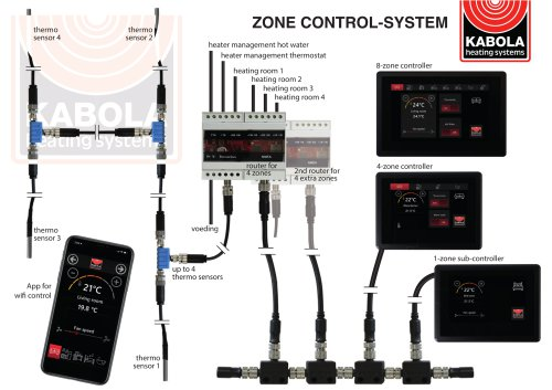 ZONE CONTROL-SYSTEM