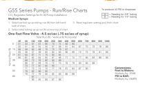 FLOJET Beverage Run Rise Charts - 2