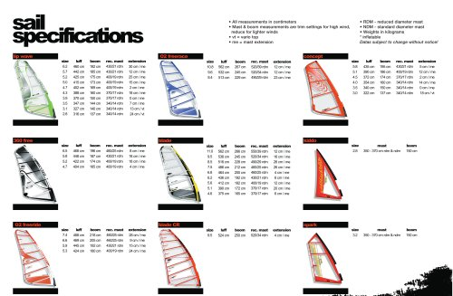 The Loft - Sail Specifications