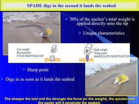 Benefits of the SPADE anchor - 3