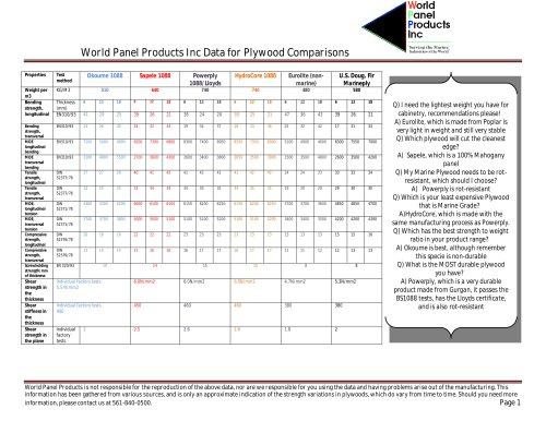 Plywood data sheet