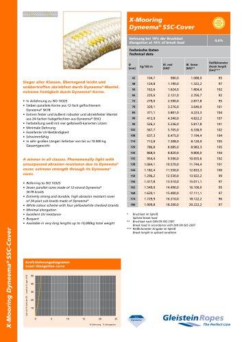 X-Mooring Dyneema® SSC-Cover