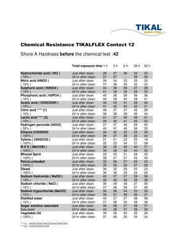 Chemical Resistance TIKALFLEX Contact 12