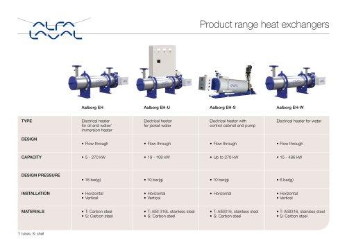 Product range heat exchangers