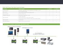 PEAK™ 18/32 OEM Smart Equipment Controllers - 2