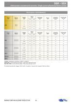 SBR-SBX AINGLE SCREW SELF-PRIMING ELECTRIC PUMPS - 2
